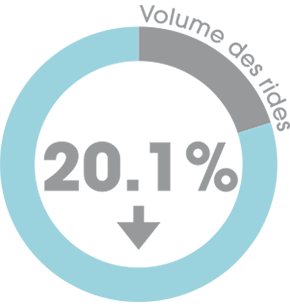 20.1% wrinkle volume