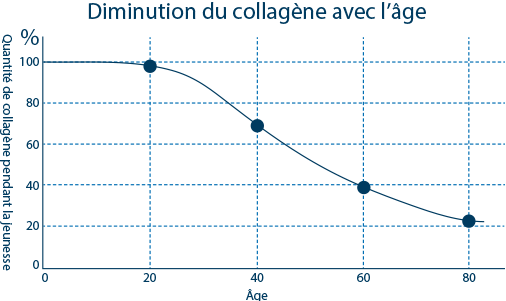 graph of collagen content in the body vs age
